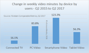 change in weekly minutes watched by device 2015-2017