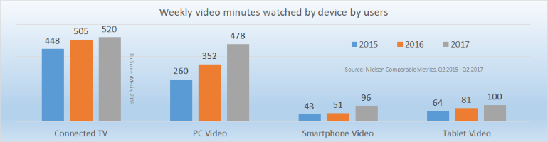 mins video watched by device users 2015-2017