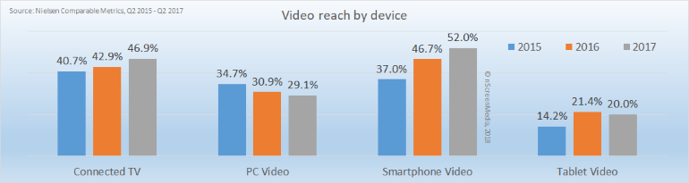 video reach by device 2015-2017