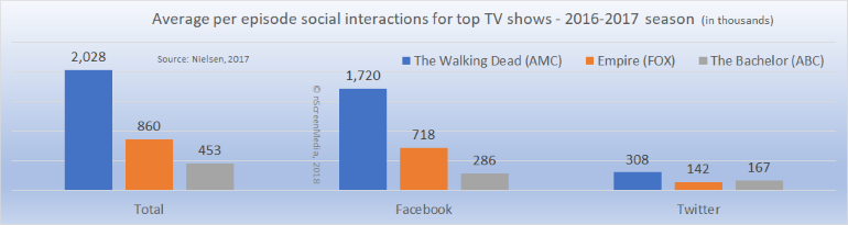 Social networks driving conversation around television
