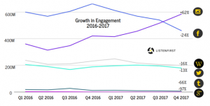 growth in TV engagement on social media