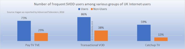 SVOD usage among TVE TVOD catchup TV users 2018