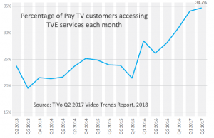 TVE adoption 2013-2017