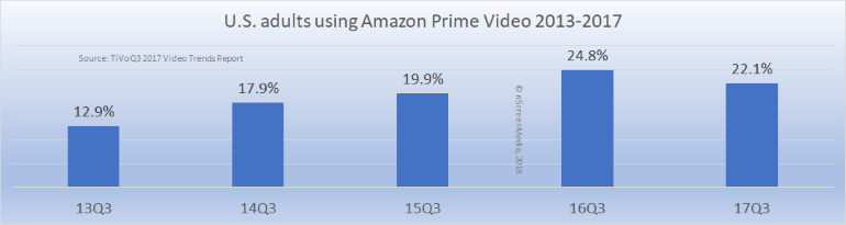 US Amazon prime video users 2013-2017