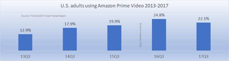 US Amazon prime video users 2013-2017