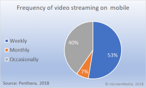 frequency of mobile video streaming