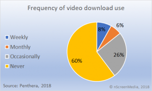 frequency of video download use