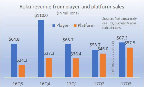 Roku platform and player revenue 2016-2017
