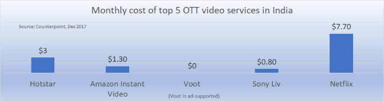 Cost of top 5 Indian OTT video services Dec 2017