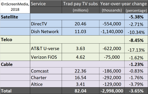 traditional pay TV subscriber performance 2017