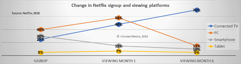 change in Netflix signup and viewing platforms 2018