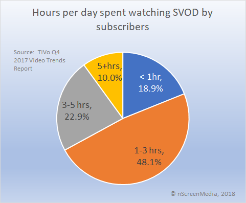 time spent with SVOD Q4 2017