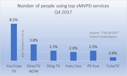 vMVPD users subscribers Q4 2017