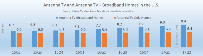 antenna use in the US 2012 2017