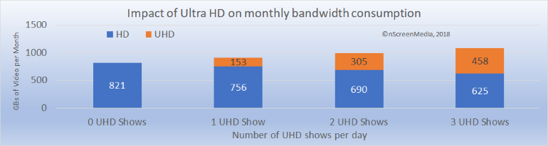UHD impact on monthly bandwidth consumption