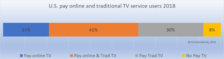 US online and traditional pay TV users 2018