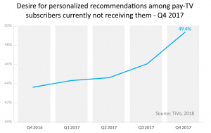 Desire for personalized recommendations pay TV subs 2017
