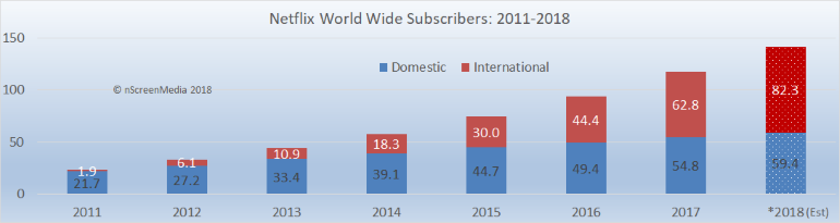 Netflix WW subscribers 2011-2018