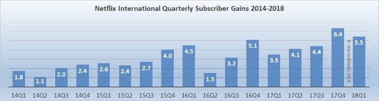 Netflix international subscriber gains 2014-2018