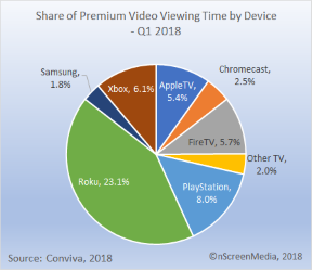 Connected TV device use Q1 2018