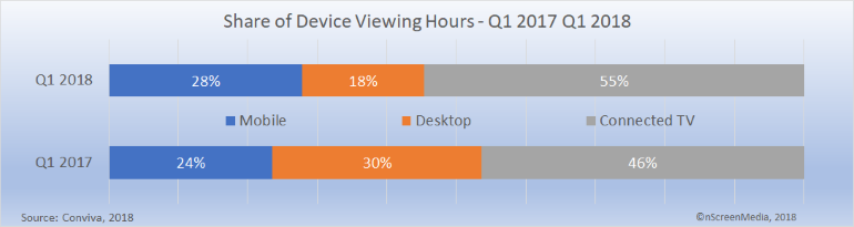 Connected device viewing share 2017 2018