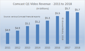 Comcast video revenue Q1 2011-2018