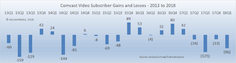 Comcast video sub gains losses 2013-2018