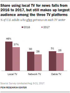 local TV news viewing 2017