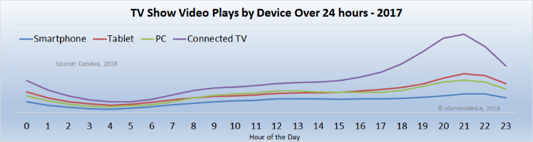 TV Show Video Plays by Device 2017