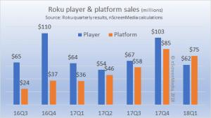 roku player and platform sales Q1 2018