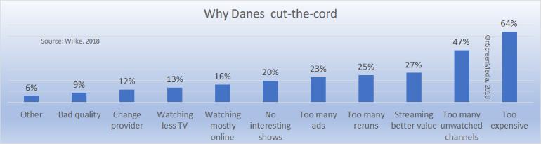 Why Danes cut the cord