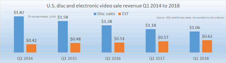 Physical and Digital Sales Q1 2014 2018