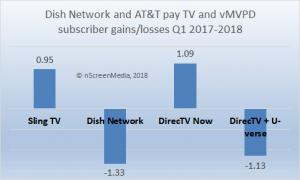 pay TV vMVPD gains losses Q1 2017 2018