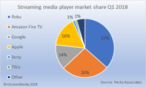 steaming media player market share Q1 2018