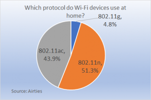 protocol use by home wi-fi devices