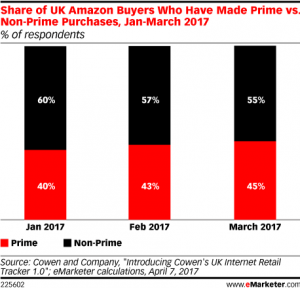 Amazon prime non-prime UK sales
