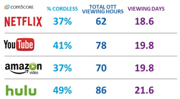 comScore cordless use of top services