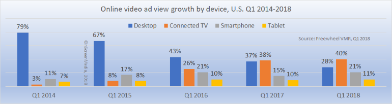 online video ad view growth by device 2014 2018