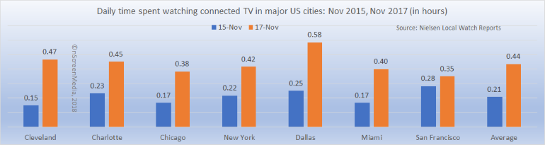 Connected TV streaming minutes Urban US 2015-2017