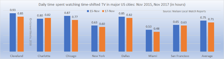 DVR viewing minutes Urban US 2015-2017