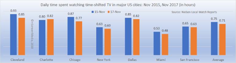 DVR viewing minutes Urban US 2015-2017