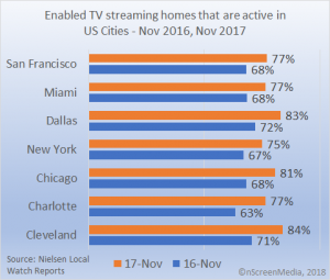 Enabled streaming homes that are active Urban US 2017