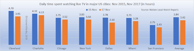 Urban US TV consumption 2015-2017