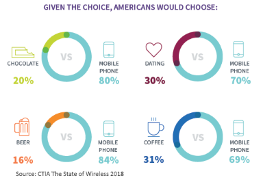 smartphones preferred over chocolate