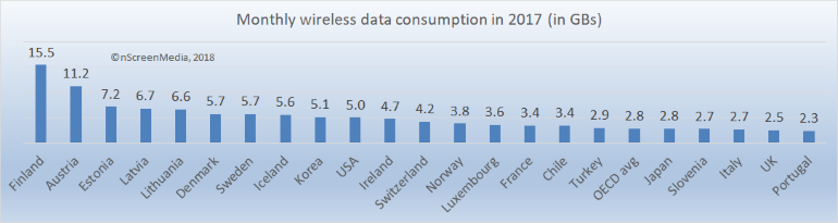 wireless data usage OECD 2017