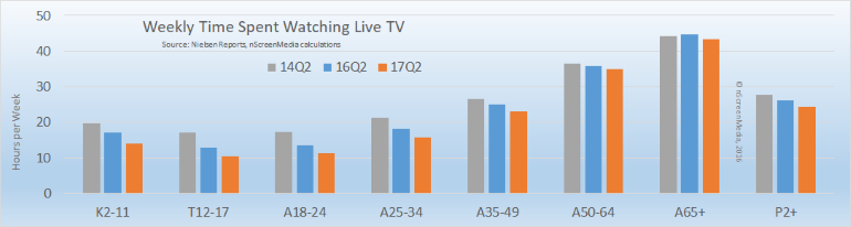 weekly time spent with live TV by age