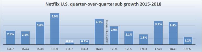 Netflix subscriber growth 2015-2018