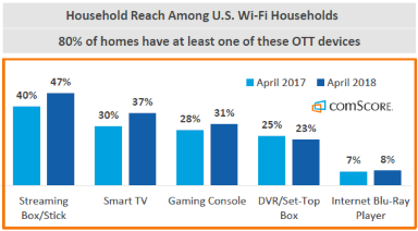 comscore connected TV device penetration of Wi-Fi US homes