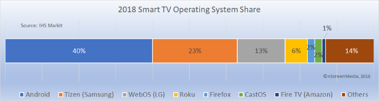 smart TV OS market share 2018
