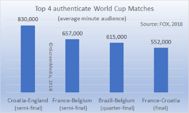 top 4 authenticated World Cup games